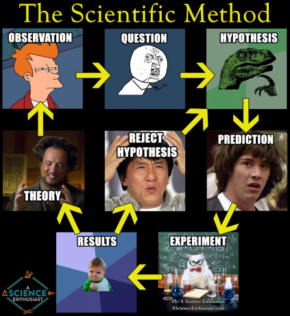 scientific-method-meme-updated-1